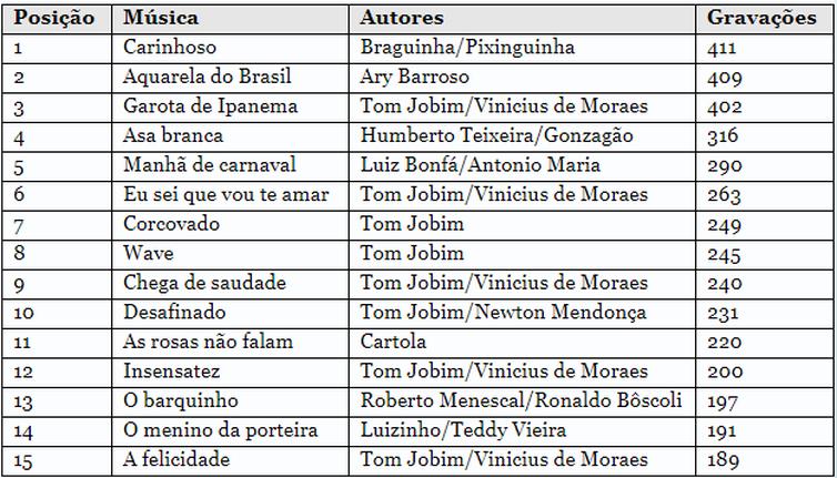 Ranking das 15 músicas brasileiras mais gravadas no país, segundo o ECAD.