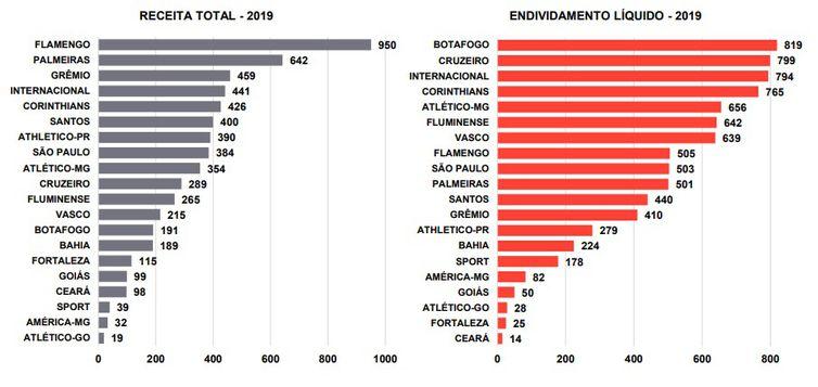 Gráfico de receitas e de endividamento, em 2019, dos 20 clubes da Série A do Brasileirão 2020, segundo análise da EY