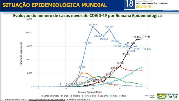 Curva epidemiológica covid-19