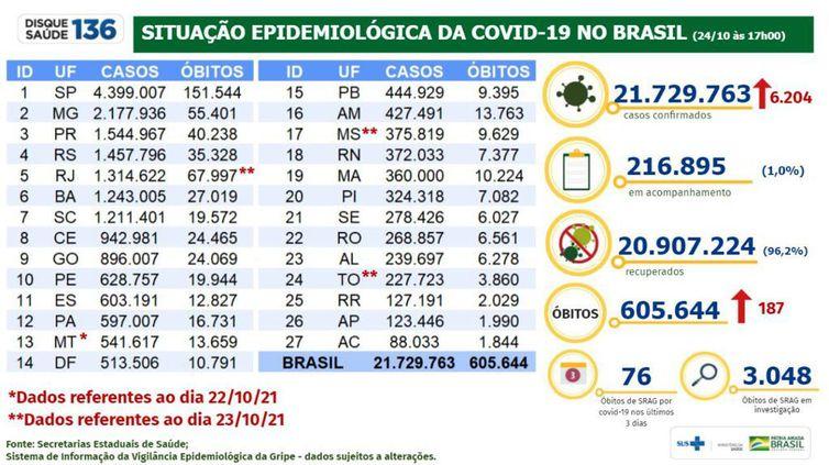Boletim epidemiológico do Ministério da Saúde mostra a evolução dos números da pandemia de covid-19.