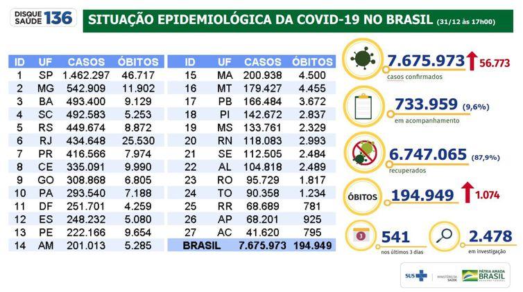 Situação epidemiológica da covid-19 no Brasil 31/12/2020