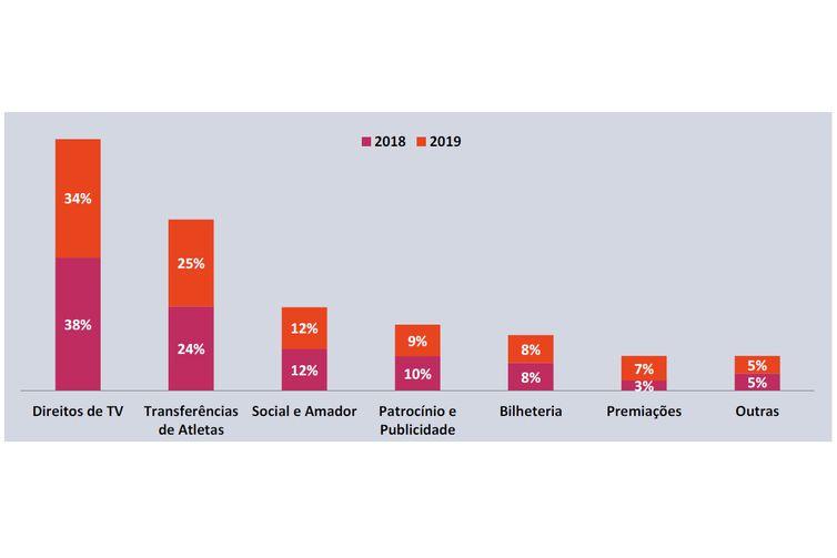 Finanças dos clubes brasileiros em 2019