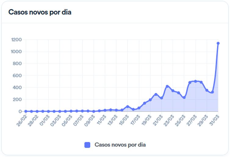 screenshot_2020-03-31_coronavirus_brasil