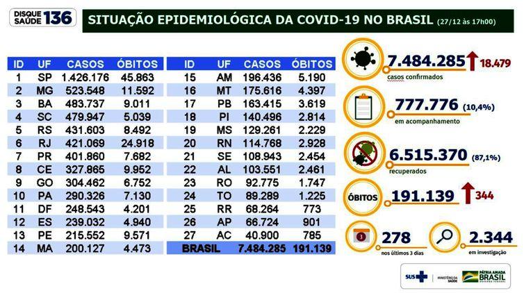 Situação epidemiológica da covid 19 no Brasil - Ministério da Saúde