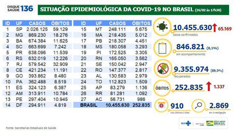 Boletim/situação epidemiológica da covid 19 no Brasil/26.02.2021