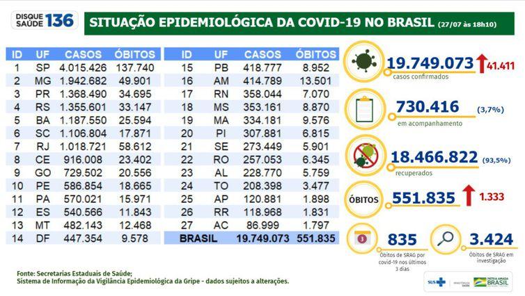 Boletim mostra a evolução dos números da pandemia de covid-19 no Brasil.