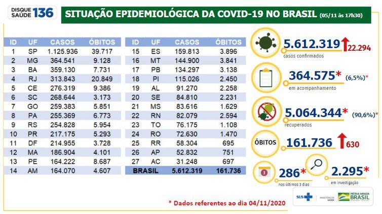 whatsapp image 2020 11 05 at 20.01.04 - Covid-19: Brasil tem 161,7 mil mortes e 5,61 milhões de casos acumulados