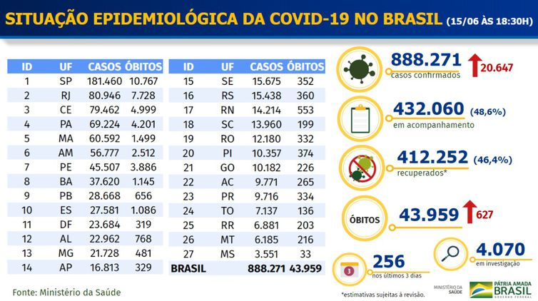 Boletim epidemiológico de covid-19