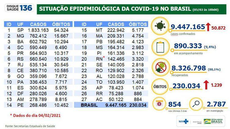 Boletim Epidemiológico 05-02-2021