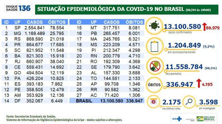 Situação epidemiológica da covid-19 no Brasil (06.04.2021).