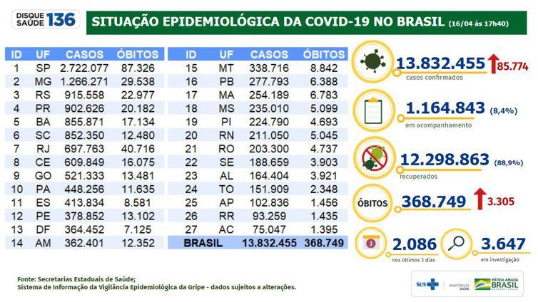 Situação epidemiológica da covid-19 no Brasil (16.04.2021).