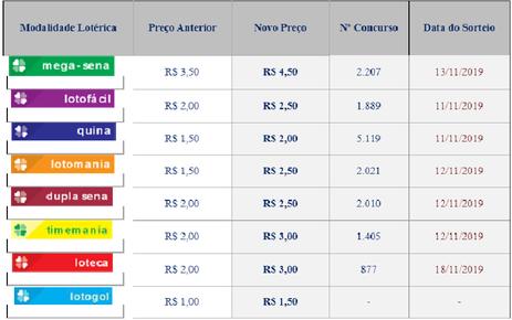 Novos preços das apostas da Loteria.