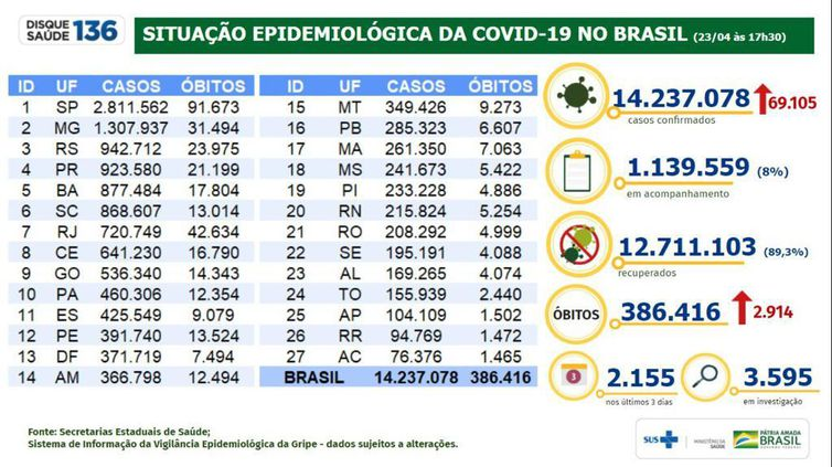whatsapp image 2021 04 23 at 18.16.45 1 - Brasil registra 2.914 mortes e 69.105 casos em 24h