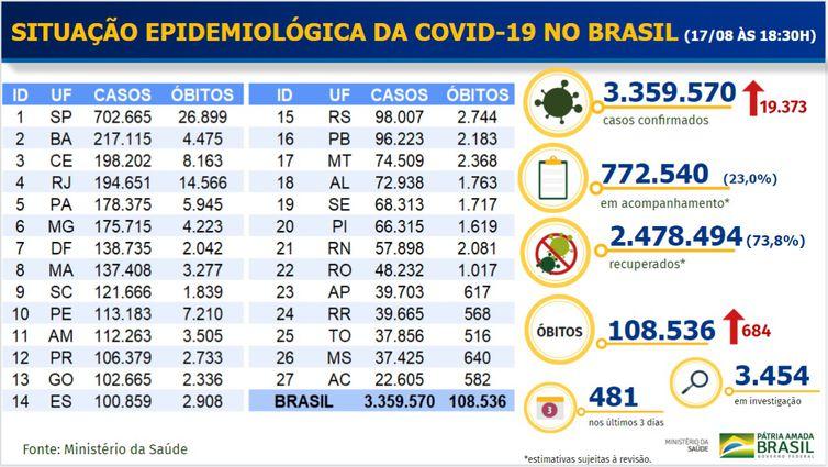 Balanço de casos de covid-19 - 17082020