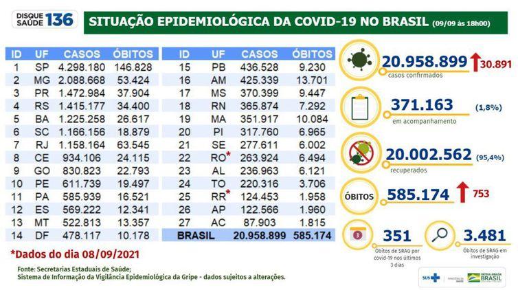 Boletim epidemiologico 09.09.2021