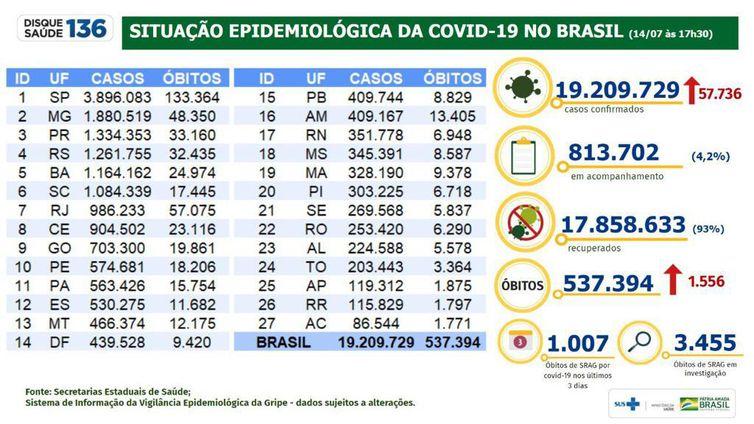 Situação epidemiológica da covid-19 no Brasil (14/07/2021).