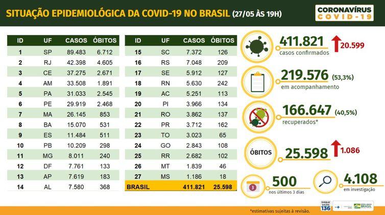 Situação epidemiológica da covid-19 - 27-05-2020