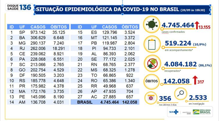 whatsapp image 2020 09 28 at 19.19.20 - Covid-19: Brasil tem 142 mil óbitos e 4,74 milhões de casos acumulados