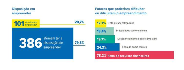Disposição em empreender. Perfil de refugiados no Brasil