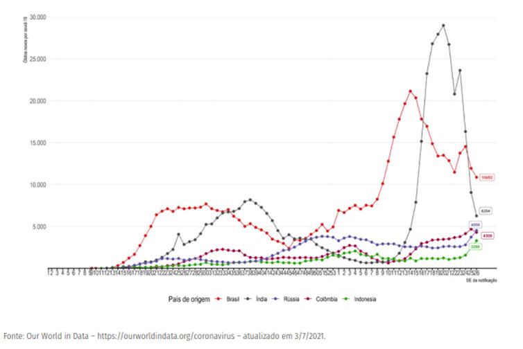 Evolução do número de novos óbitos confirmados de covid-19 por semana epidemiológica, segundo países com maior número de óbitos
