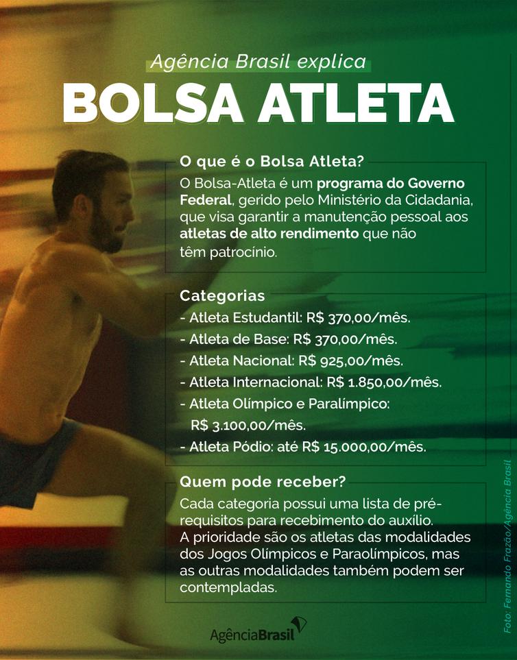 Agência Brasil explica: o que é o bolsa atleta?