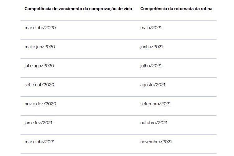 Tabela Ministério da economia