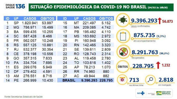 Boletim epidemiológico covid-19 04-02-2021
