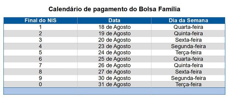 Calendário de pagamento da quinta parcela do auxílio emergencial para beneficiários do Bolsa Família