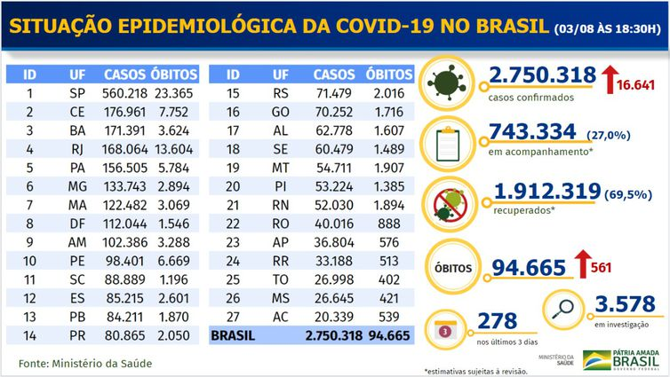 whatsapp image 2020 08 03 at 19.31.39 - Brasil registra mais 561 mortes; total chega a 94.665
