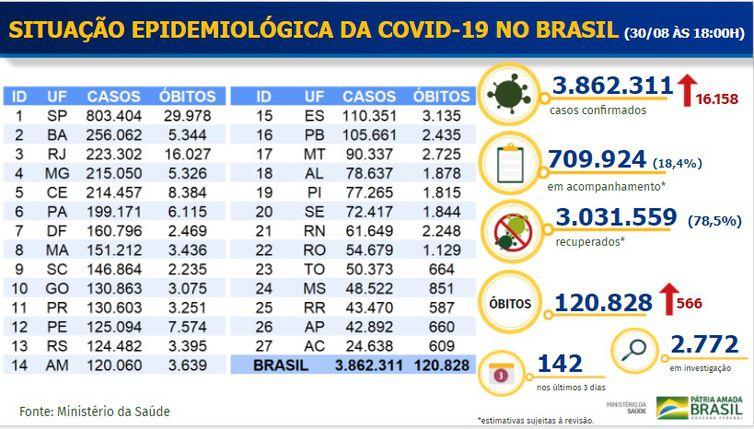 Boletim Epidemiológico covid-19 divulgado em 30/08/2020