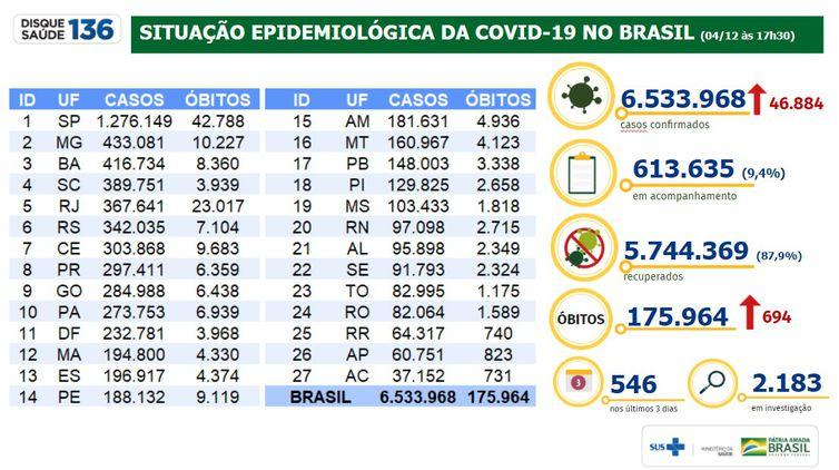 Situação epidemiológica da covid-19 no Brasil 04/12/2020