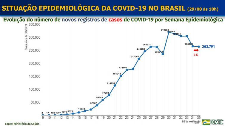 Evolução do número de novos casos confirmados de covid-19