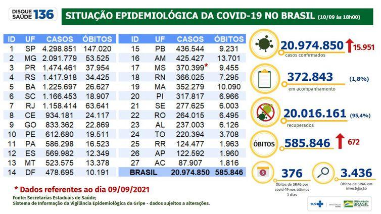 10-09-2021 Boletim Covid-19