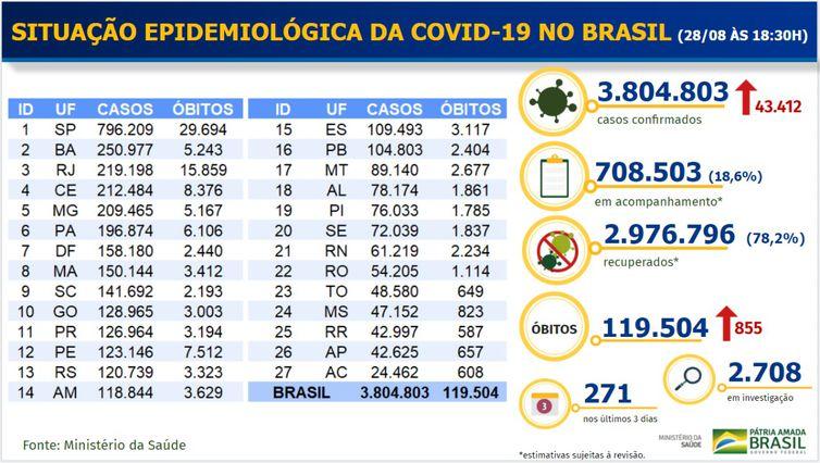 whatsapp image 2020 08 28 at 19.30.00 - Covid-19: Brasil tem 855 mortes e 43.412 novos casos em 24 horas