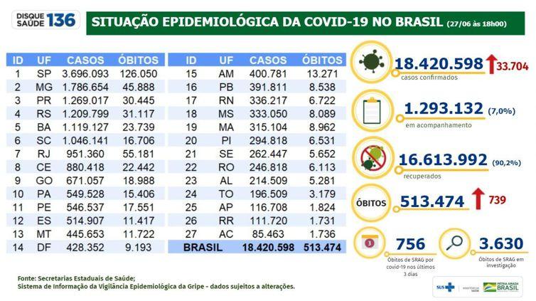 Boletim epidemiológico do Ministério da Saúde mostra a situação da pandemia de covid-19 no Brasil.