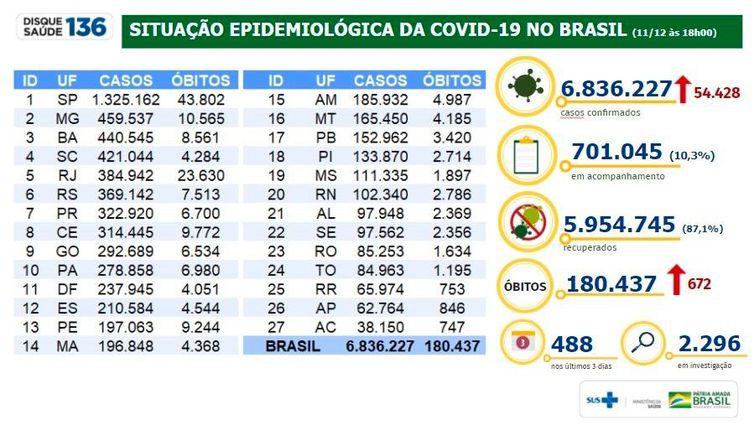 Situação epidemiológica da covid-19 no Brasil 11/12/2020