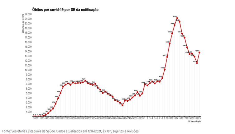 Gráfico 1 BO semana 23