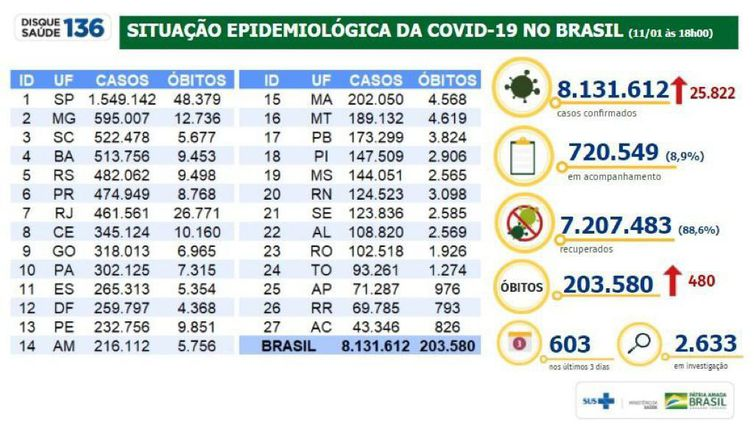 Boletim atualiza números da covid-19 no Brasil.
