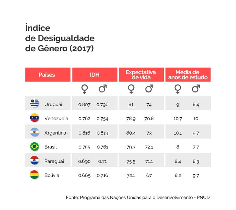 indice_de_desigualdade_de_genero