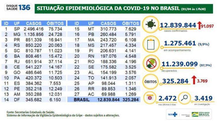 Situação epidemiológica da covid-19 no Brasil (01.04.2021)