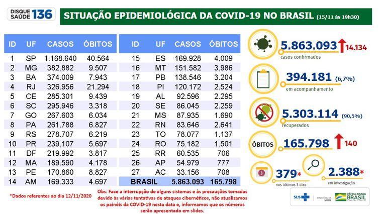 Situação epidemiológica da covid-19 no Brasil 15/11/2020