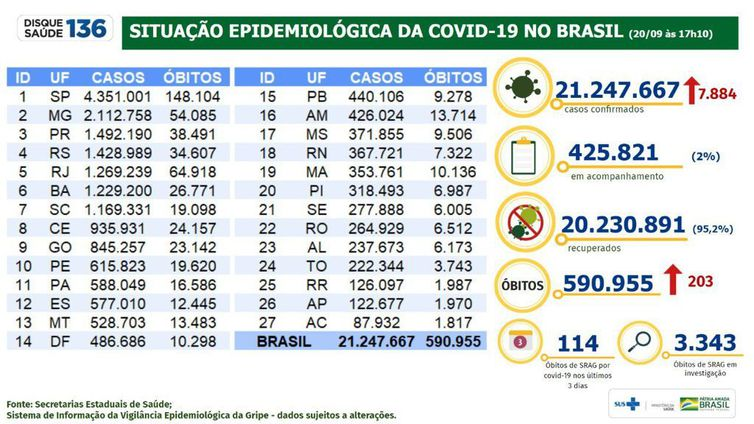 Boletim epidemiológico mostra a evolução dos números da pandemia no Brasil.