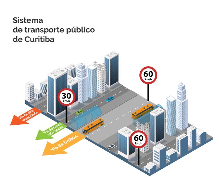 Sistema de Transporte de Curitiba