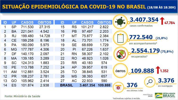 Boletim epidemiologico covid-19