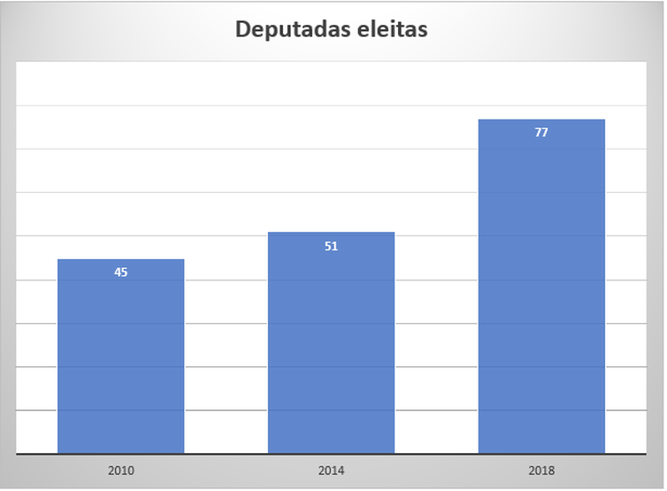 Gráfico deputadas eleitas