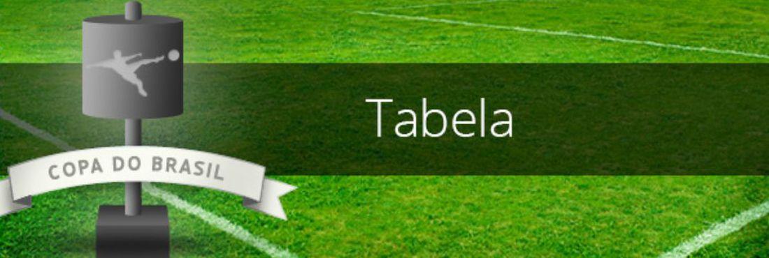 Logo da tabela da Copa do Brasil