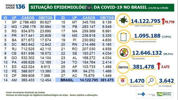 Situação epidemiológica da covid-19 no Brasil (21.04.2021).