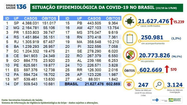 Boletim epidemiológico 15.10.2021