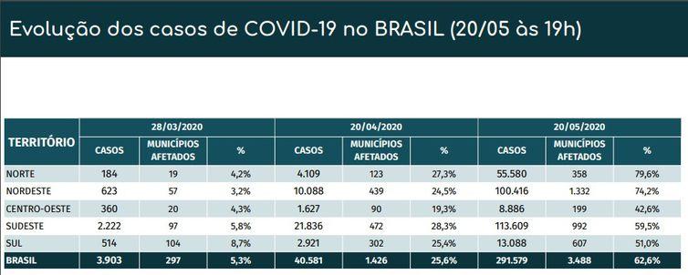 Evolução dos casos de covid-19 no Brasil.