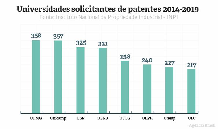 Gráfico mostra evolução no registro de patentes no Brasil.